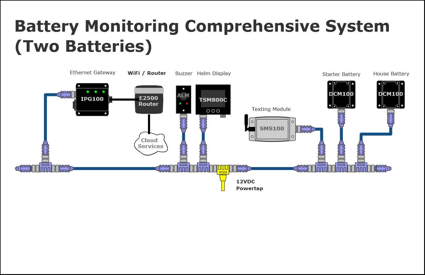 House Battery Monitoring : Maretron battery monitoring