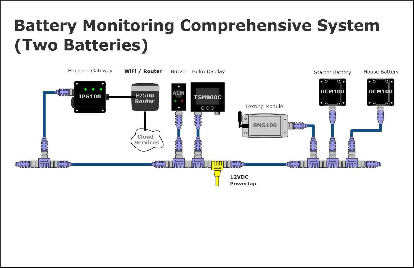 Maretron Battery Monitoring