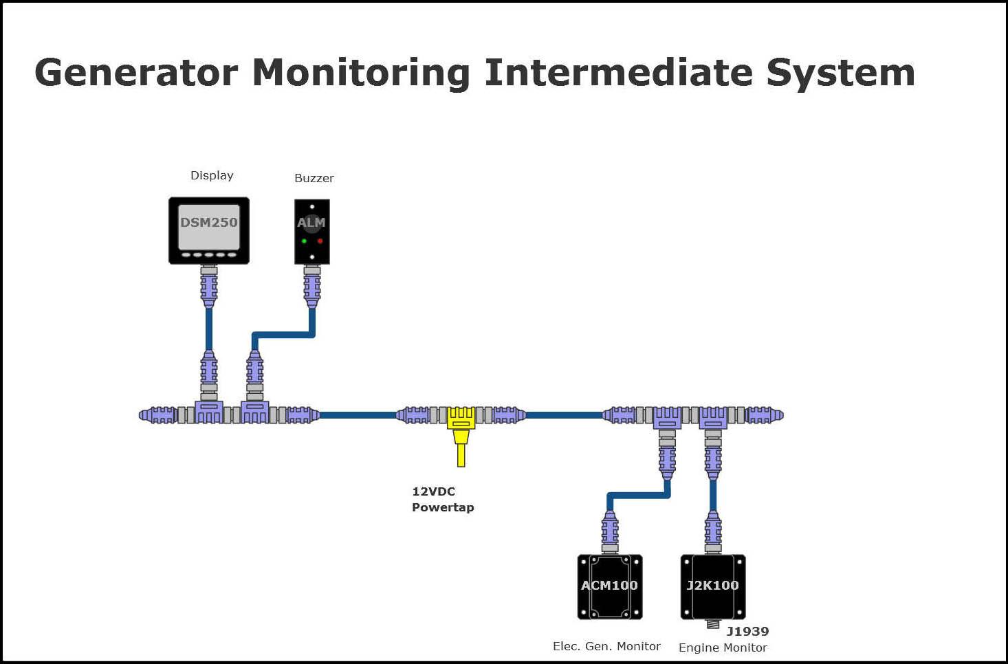 Maretron Intermediate Generator Monitoring Example