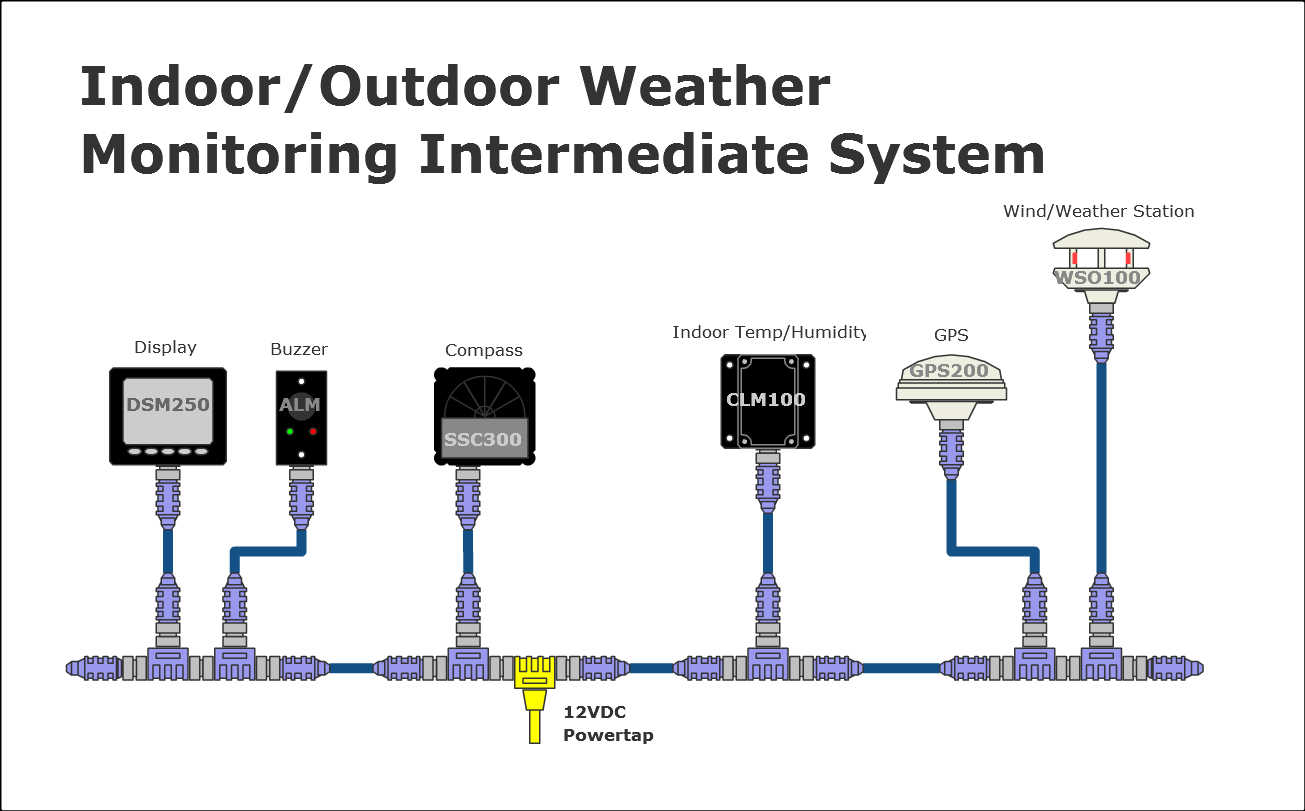 Climate Monitoring System : Maretron examples indoor outdoor weather monitoring