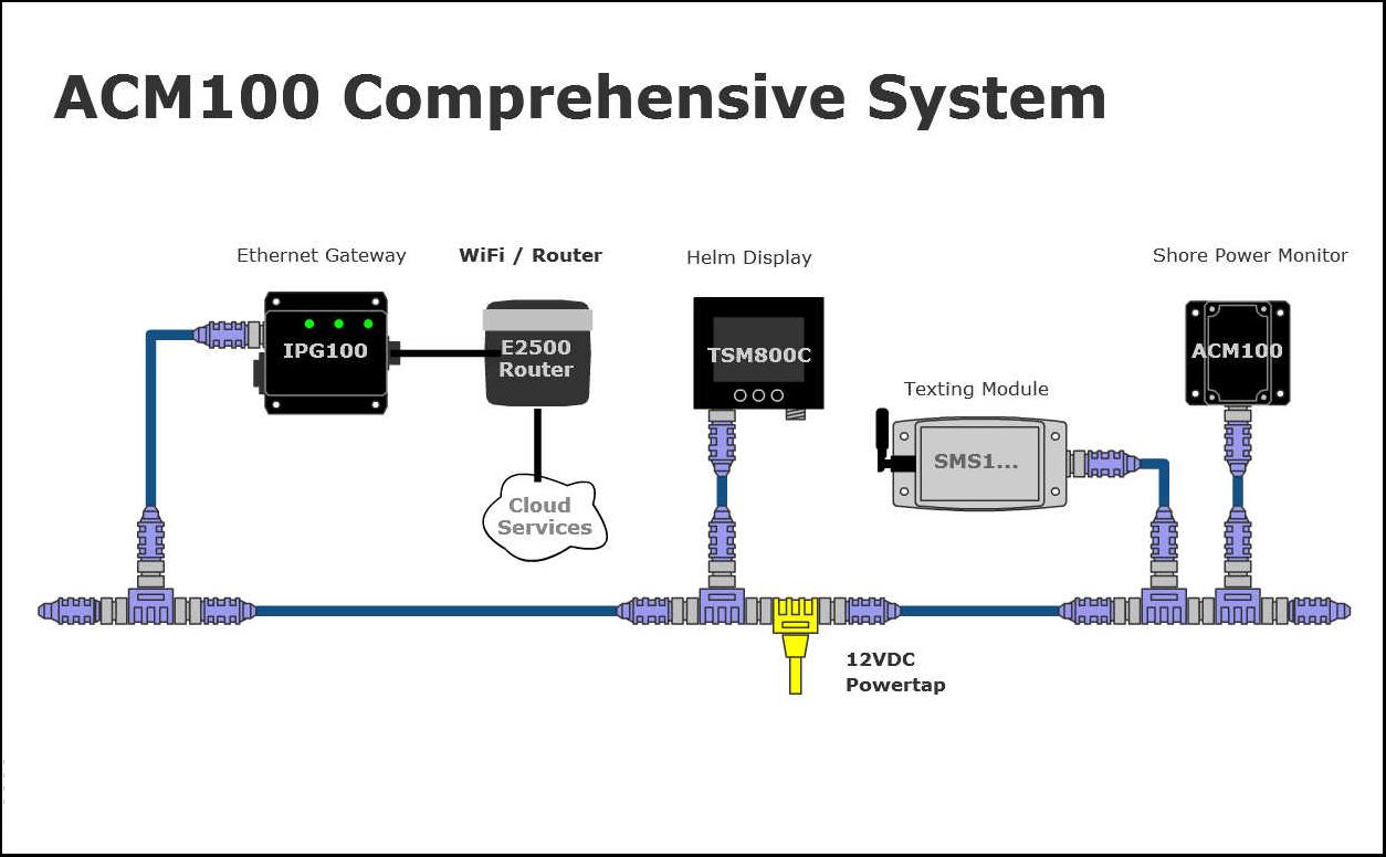 Maretron Comprehensive Shore Power Monitoring Example