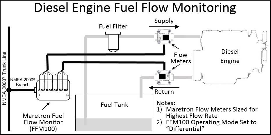 ford oil pressure switch wiring diagram maretron fuel flow monitor ffm100 oil pressure sender wiring diagram
