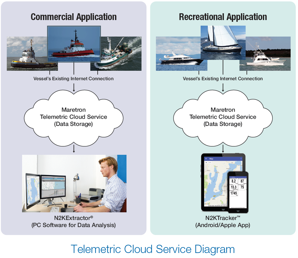 Telemetric Cloud Service