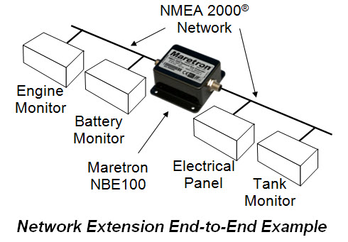 Are There Any Nbe100 Network Diagram Examples