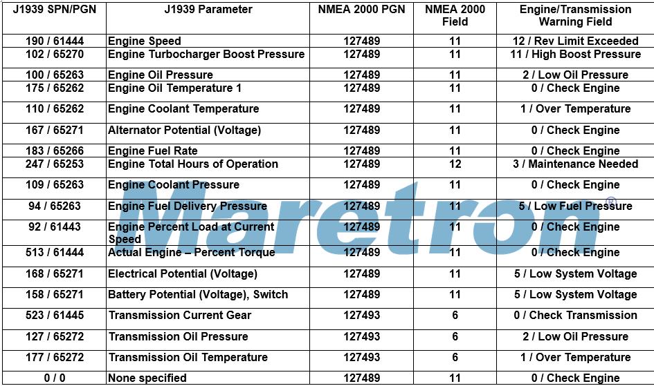 I would like to see NMEA2000 Engine and Transmission
